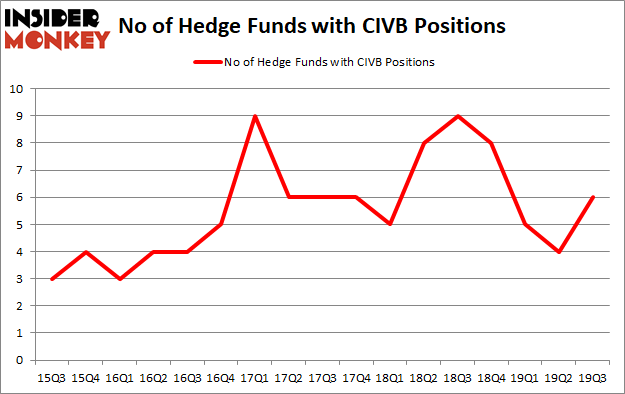 Is CIVB A Good Stock To Buy?