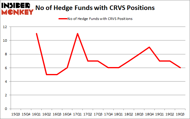 Is CRVS A Good Stock To Buy?