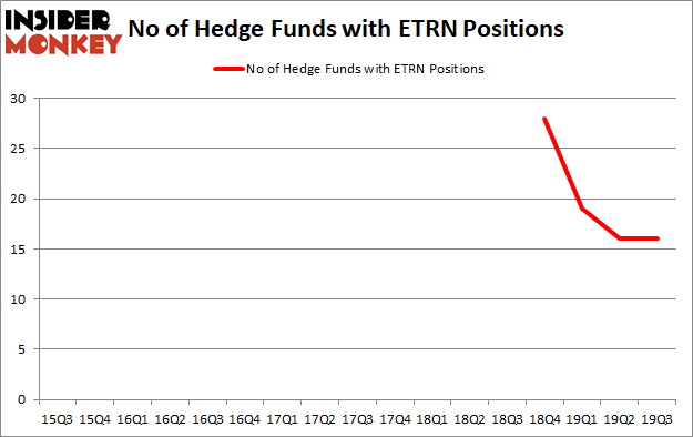 Is ETRN A Good Stock To Buy?