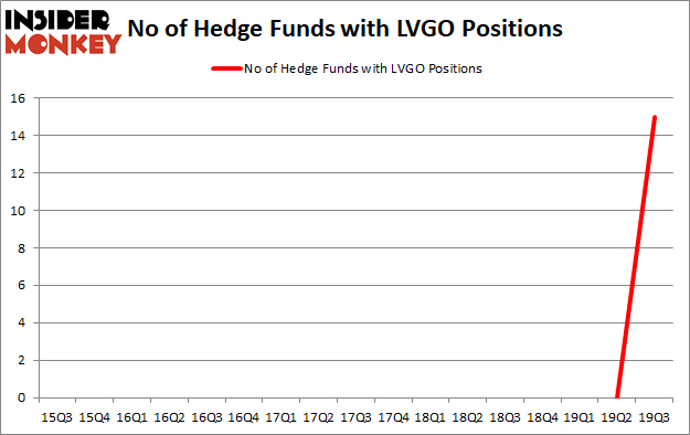 Is LVGO A Good Stock To Buy?