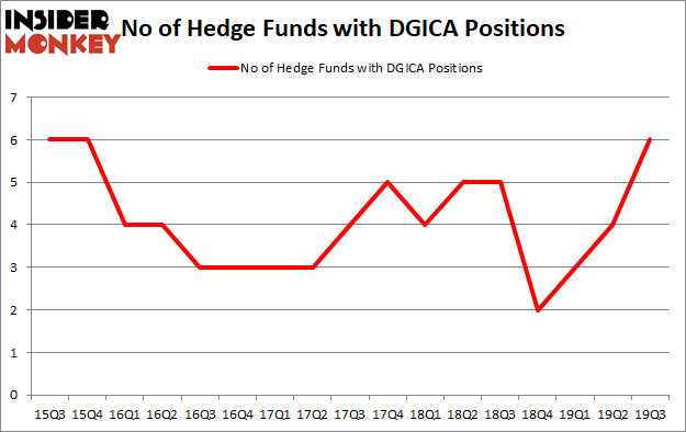Is DGICA A Good Stock To Buy?