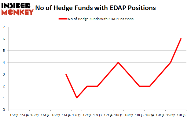 Is EDAP A Good Stock To Buy?