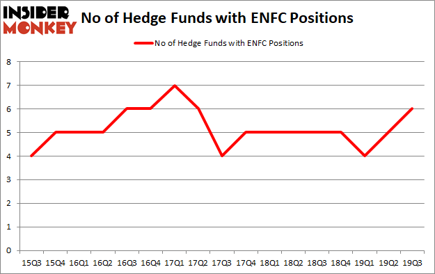 Is ENFC A Good Stock To Buy?