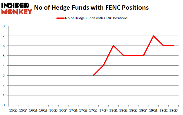 Is FENC A Good Stock To Buy?
