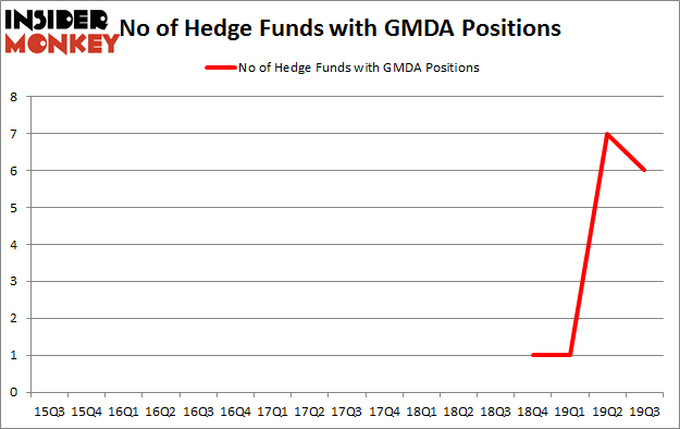 Is GMDA A Good Stock To Buy?