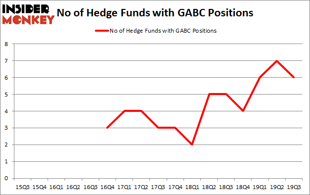 Is GABC A Good Stock To Buy?