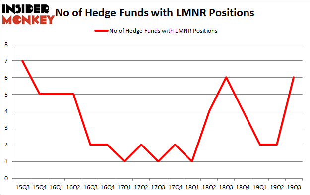Is LMNR A Good Stock To Buy?