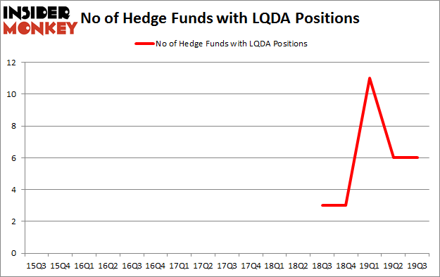 Is LQDA A Good Stock To Buy?