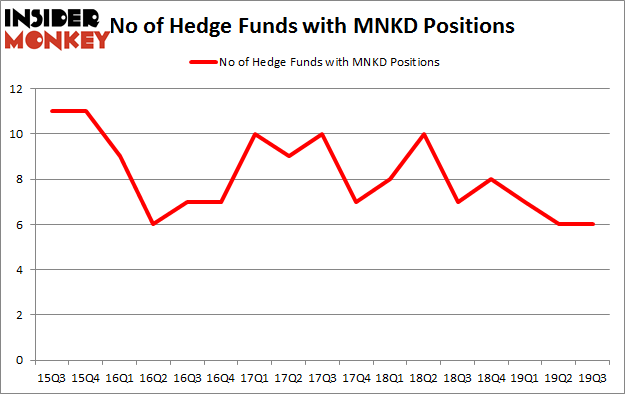 Is MNKD A Good Stock To Buy?