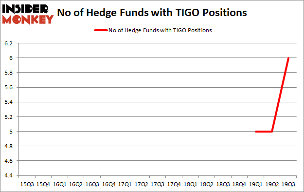 Is TIGO A Good Stock To Buy?
