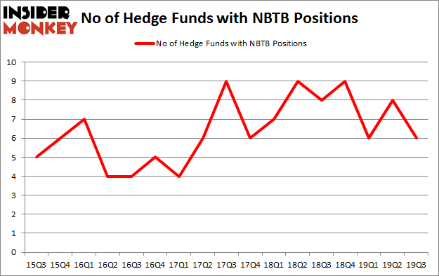 Is NBTB A Good Stock To Buy?