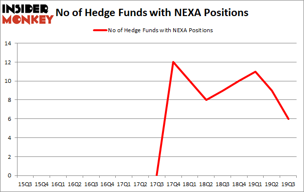 Is NEXA A Good Stock To Buy?