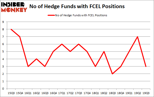 Here is What Hedge Funds Think About FuelCell Energy, Inc. (NASDAQ:FCEL)