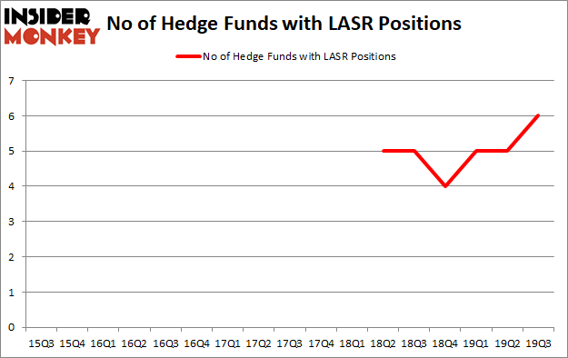 Is LASR A Good Stock To Buy?