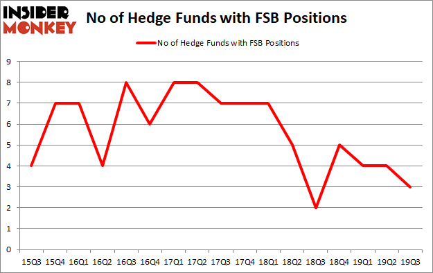Should You Avoid Franklin Financial Network Inc (NYSE:FSB)?