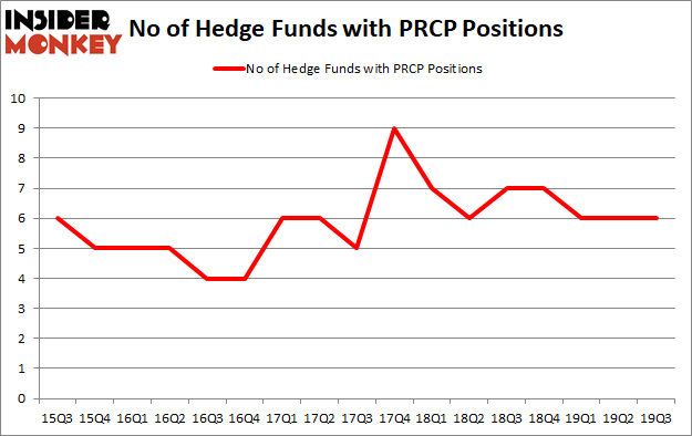 Is PRCP A Good Stock To Buy?