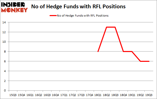 Is RFL A Good Stock To Buy?