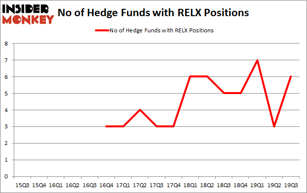 Is RELX A Good Stock To Buy?