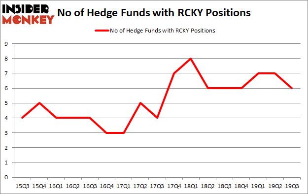 Is RCKY A Good Stock To Buy?