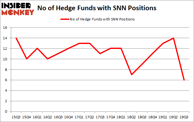 Is SNN A Good Stock To Buy?