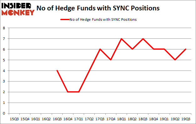 Is SYNC A Good Stock To Buy?