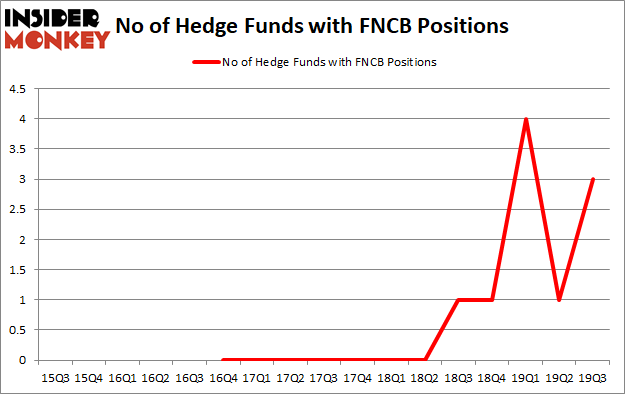 Is FNCB Bancorp Inc. (NASDAQ:FNCB) A Good Stock To Buy?