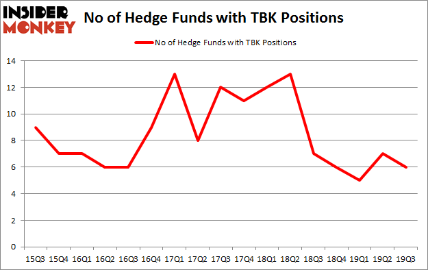 Is TBK A Good Stock To Buy?