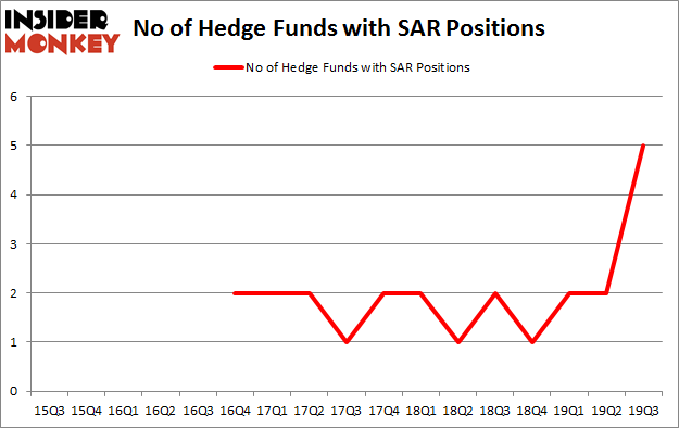 Is SAR A Good Stock To Buy?
