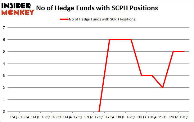 Is SCPH A Good Stock To Buy?