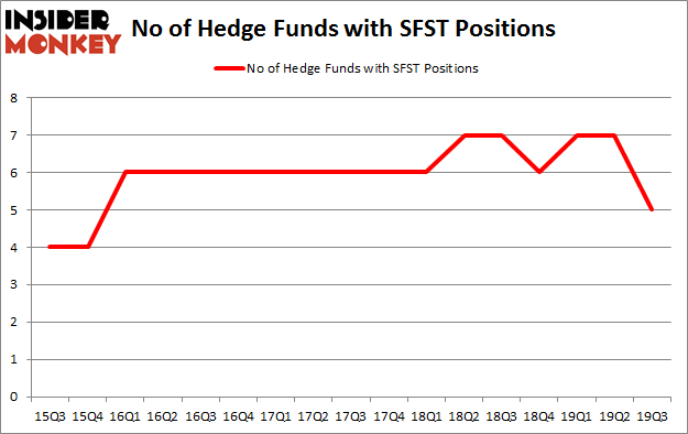 Is SFST A Good Stock To Buy?