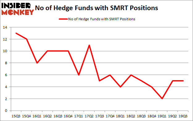 Is SMRT A Good Stock To Buy?
