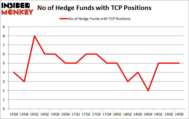 Is TCP A Good Stock To Buy?