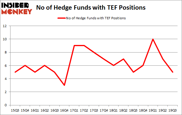 Is TEF A Good Stock To Buy?