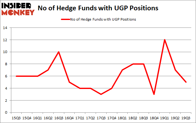 Is UGP A Good Stock To Buy?