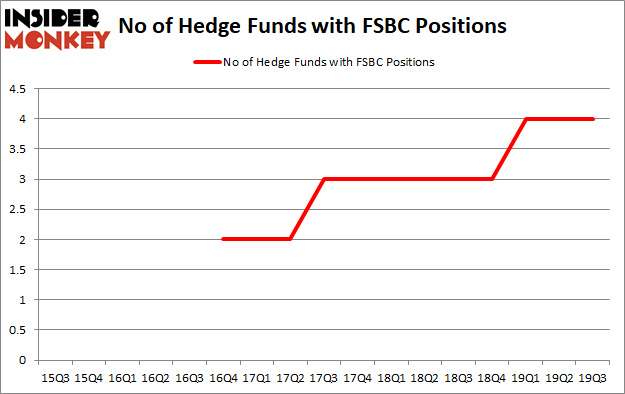 Is FSBC A Good Stock To Buy?