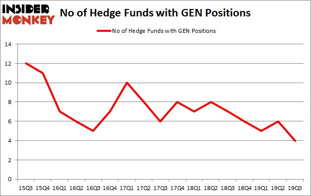 Is GEN A Good Stock To Buy?