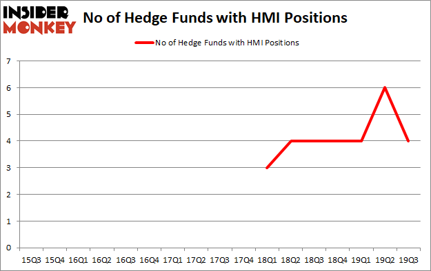 Is HMI A Good Stock To Buy?