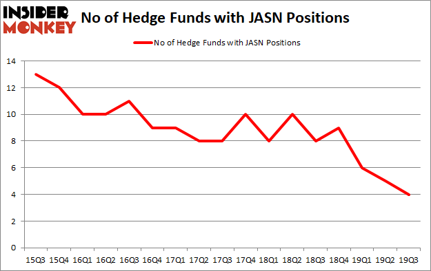 Is JASN A Good Stock To Buy?