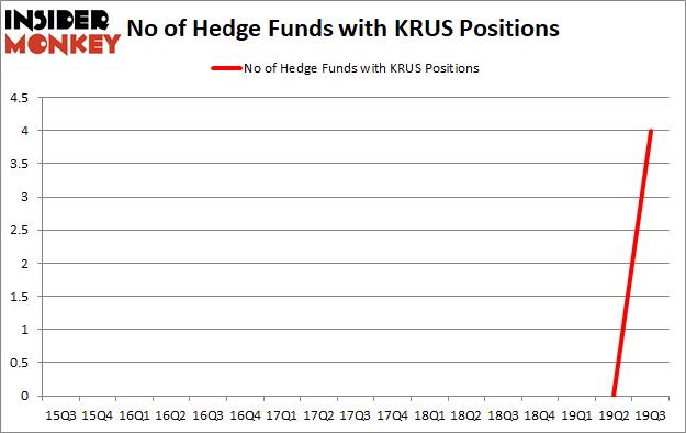 Is KRUS A Good Stock To Buy?