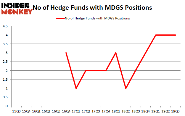 Is MDGS A Good Stock To Buy?