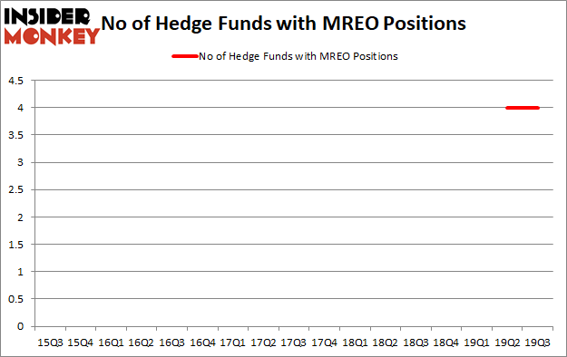 Is MREO A Good Stock To Buy?