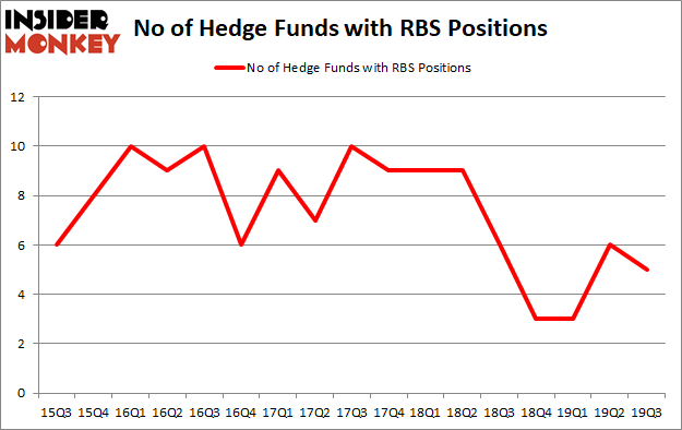 Hedge Funds Are Selling Royal Bank of Scotland Group plc (NYSE:RBS)