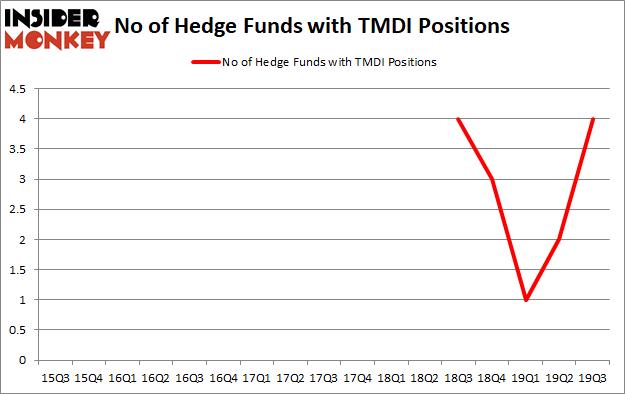Hedge Funds Have Never Been More Bullish On Titan Medical Inc. (NASDAQ:TMDI)