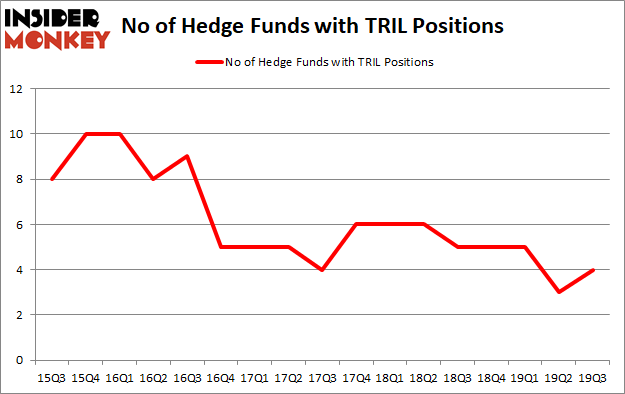 Trillium Therapeutics Inc. (NASDAQ:TRIL): Are Hedge Funds Right About This Stock?