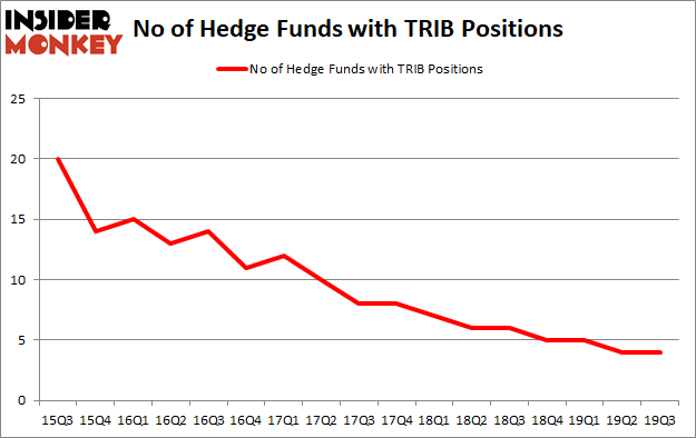 Trinity Biotech plc (NASDAQ:TRIB): Are Hedge Funds Right About This Stock?