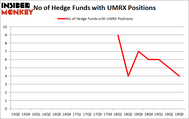 Is UMRX A Good Stock To Buy?