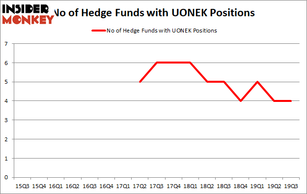 Is UONEK A Good Stock To Buy?