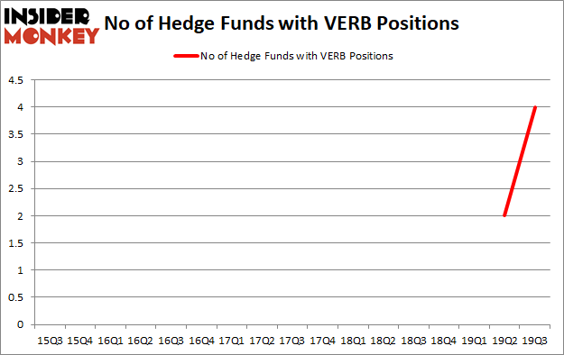 Is VERB A Good Stock To Buy?