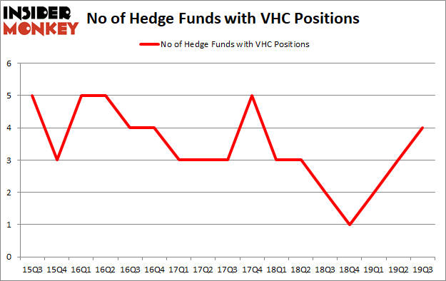 Is VHC A Good Stock To Buy?