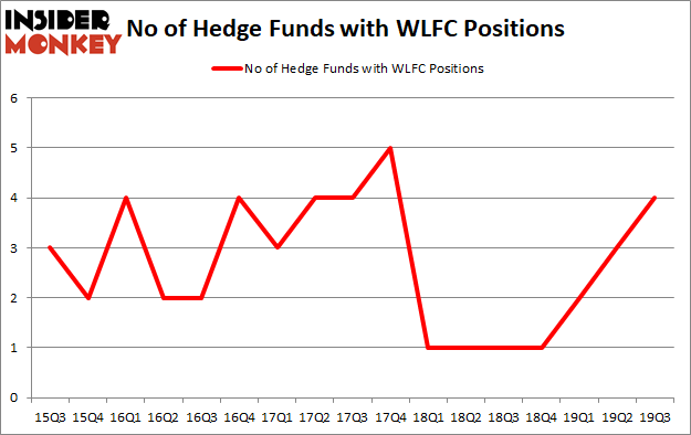 Is WLFC A Good Stock To Buy?